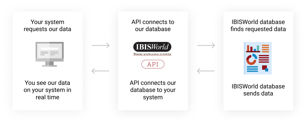 IBISWorld API Solutions