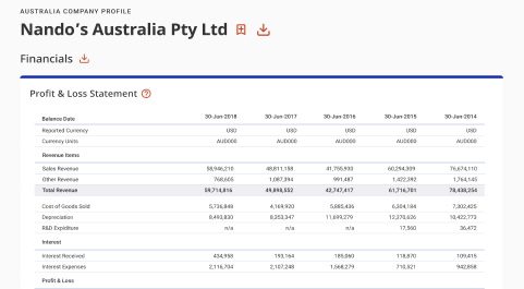 Australia Company Profiles by IBISWorld
