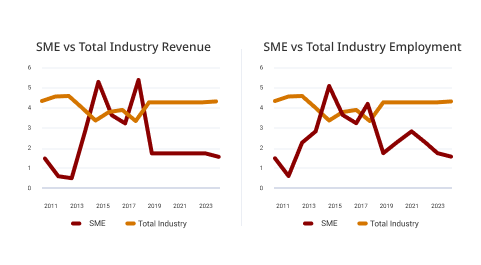 Australia SME Industry Reports by IBISWorld